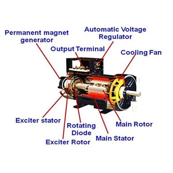 Gangguan Mekanis Dan Sistem Generator